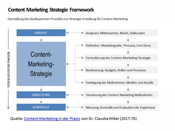 Content Marketing Strategie Framework