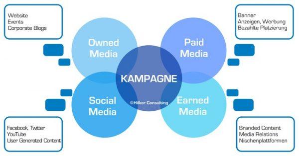 Crossmedia Kampagnen mit vier Medienarten